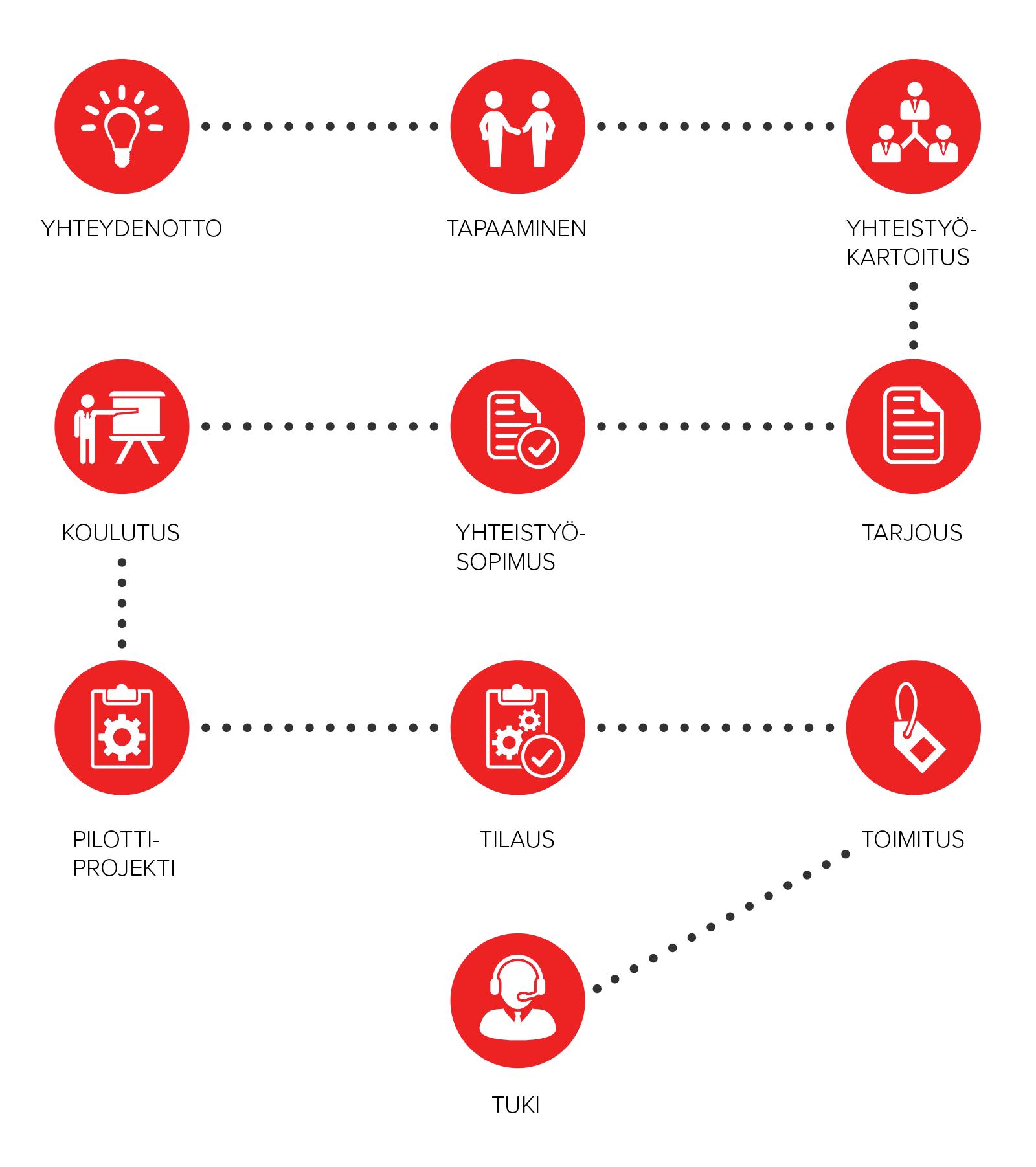Cover-edustajat prosessikaavio